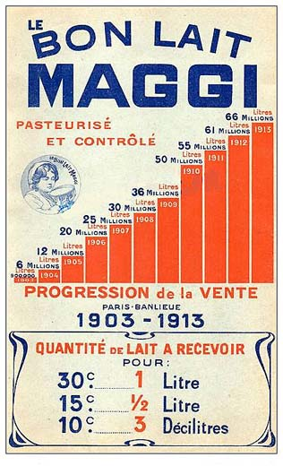 Production de lait Maggi : 1903-1913